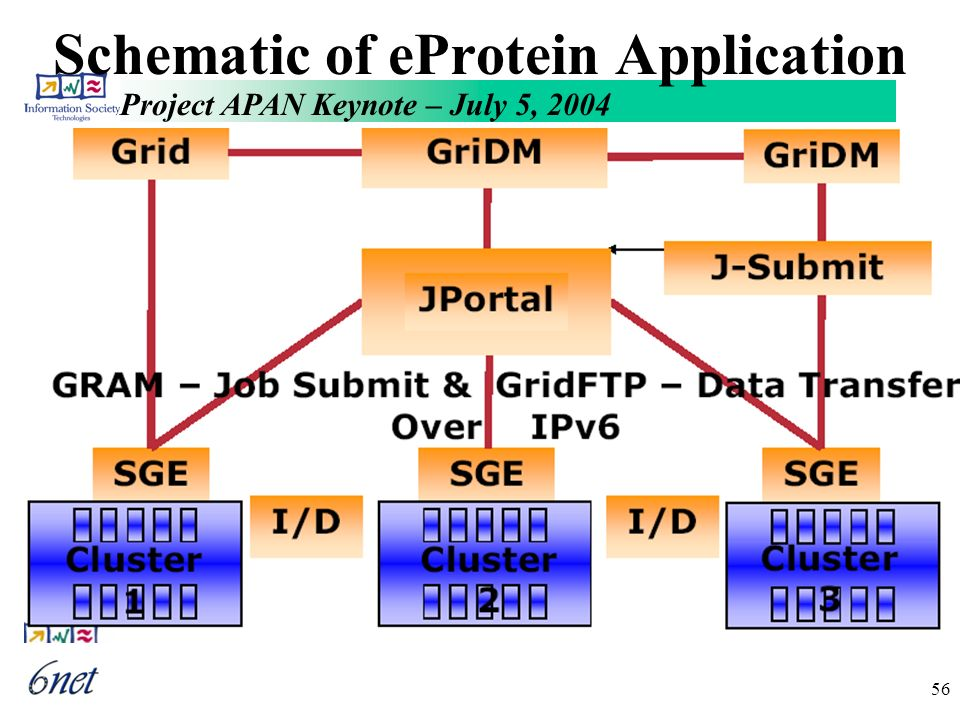 Project APAN Keynote – July 5, 2004 56 Schematic of eProtein Application