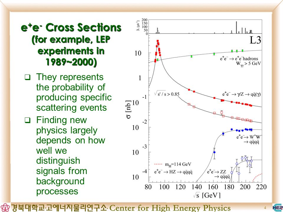 4 e + e - Cross Sections (for example, LEP experiments in 1989~2000) They represents the probability of producing specific scattering events Finding new physics largely depends on how well we distinguish signals from background processes