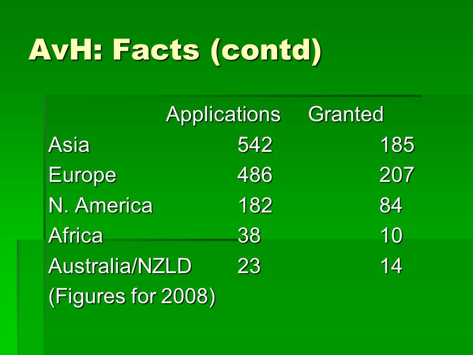 AvH: Facts (contd) Applications Granted Applications Granted Asia542185 Europe486207 N.