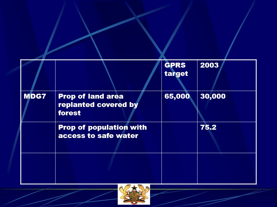 GPRS target 2003 MDG7Prop of land area replanted covered by forest 65,00030,000 Prop of population with access to safe water 75.2