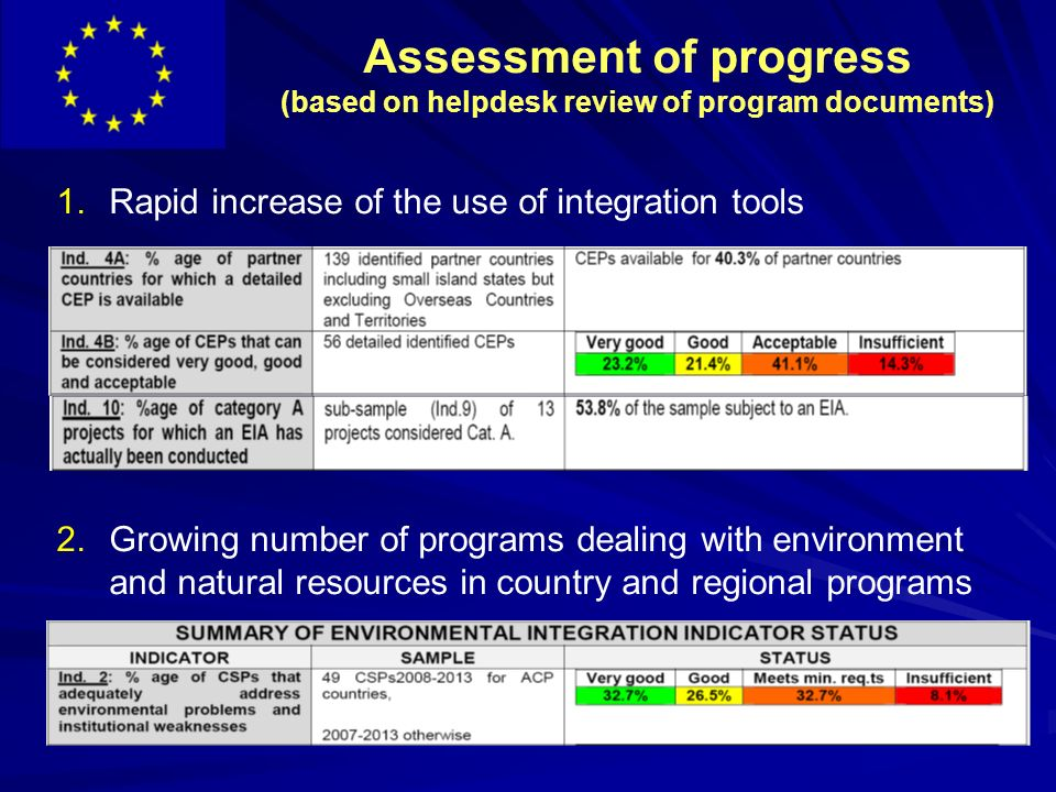 Assessment of progress (based on helpdesk review of program documents) 1.Rapid increase of the use of integration tools 2.Growing number of programs dealing with environment and natural resources in country and regional programs
