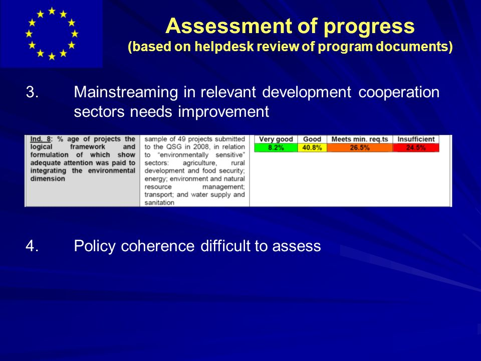 Assessment of progress (based on helpdesk review of program documents) 3.Mainstreaming in relevant development cooperation sectors needs improvement 4.Policy coherence difficult to assess
