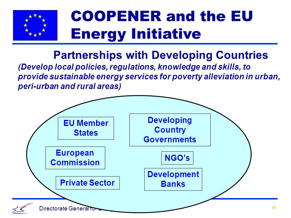 45 Directorate General for Energy and Transport Partnerships with Developing Countries (Develop local policies, regulations, knowledge and skills, to provide sustainable energy services for poverty alleviation in urban, peri-urban and rural areas) EU Member States Developing Country Governments European Commission NGOs Development Banks Private Sector COOPENER and the EU Energy Initiative