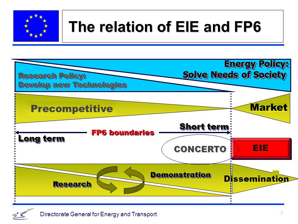 7 Directorate General for Energy and Transport The relation of EIE and FP6 Research Policy: Develop new Technologies Research Policy: Develop new Technologies Energy Policy: Solve Needs of Society Energy Policy: Solve Needs of Society Precompetitive EIE ResearchResearch DemonstrationDemonstration Long term Short term FP6 boundaries Market CONCERTO Dissemination