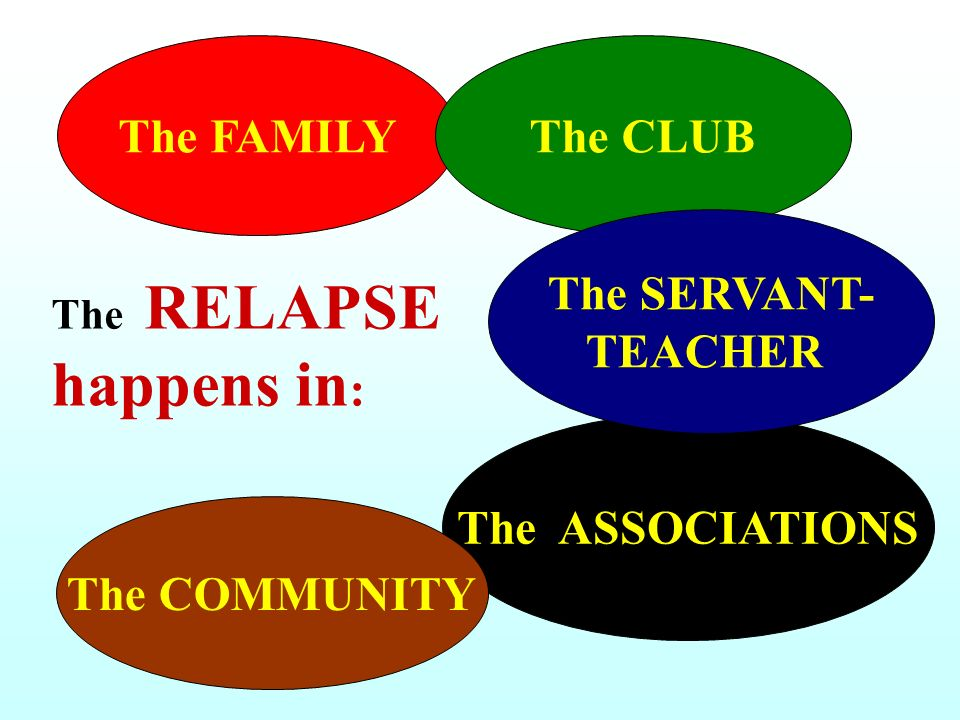 The RELAPSE happens in : The FAMILYThe CLUB The ASSOCIATIONS The SERVANT- TEACHER The COMMUNITY