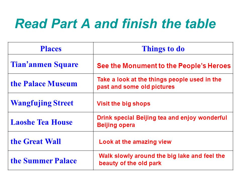 Read Part A and finish the table PlacesThings to do Tian anmen Square the Palace Museum Wangfujing Street Laoshe Tea House the Great Wall the Summer Palace See the Monument to the Peoples Heroes Take a look at the things people used in the past and some old pictures Visit the big shops Drink special Beijing tea and enjoy wonderful Beijing opera Look at the amazing view Walk slowly around the big lake and feel the beauty of the old park