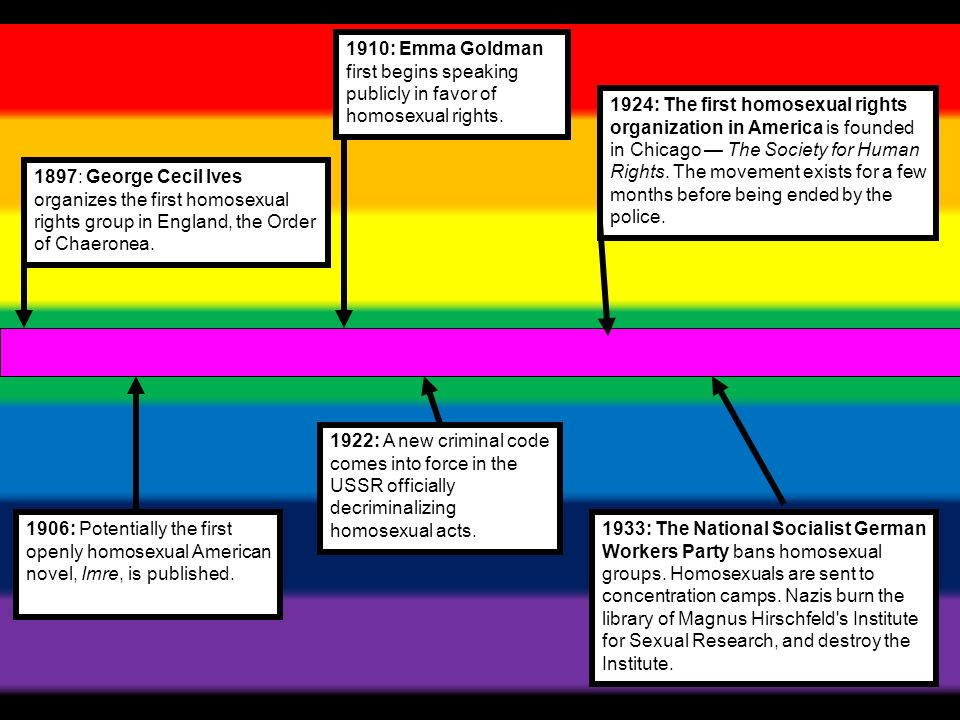 1897: George Cecil Ives organizes the first homosexual rights group in England, the Order of Chaeronea.