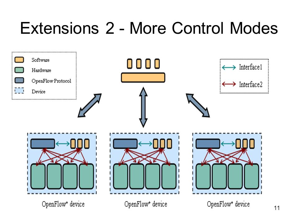 11 Extensions 2 - More Control Modes