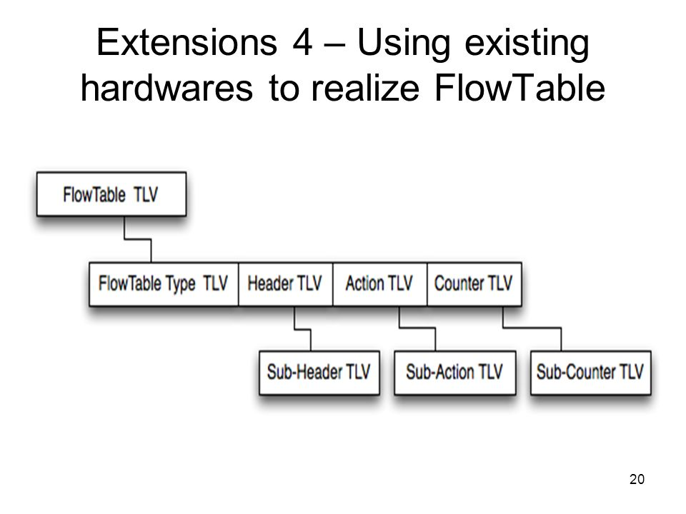 20 Extensions 4 – Using existing hardwares to realize FlowTable