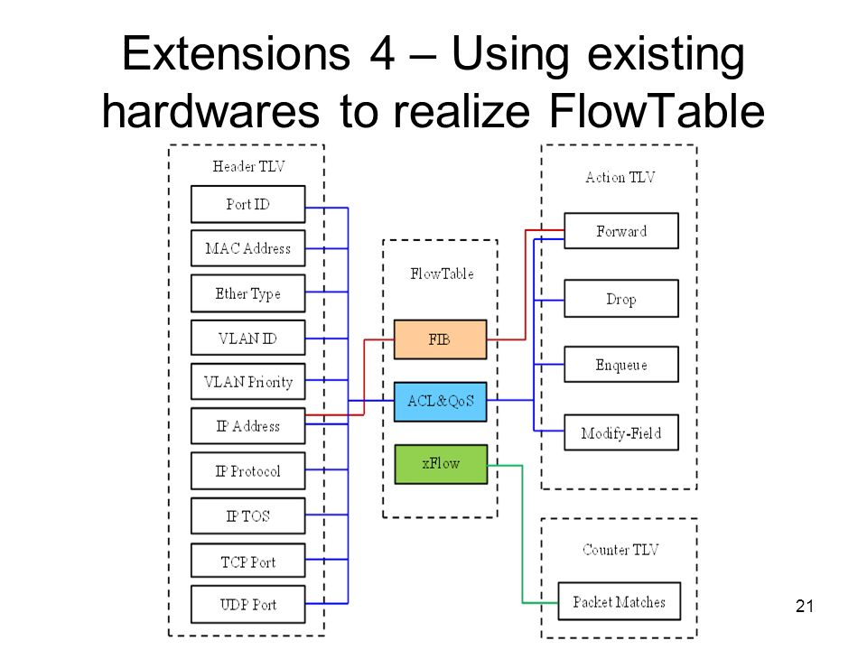 21 Extensions 4 – Using existing hardwares to realize FlowTable