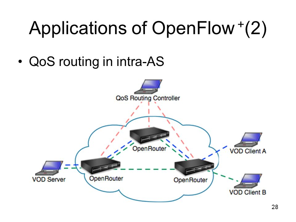 28 Applications of OpenFlow + (2) QoS routing in intra-AS