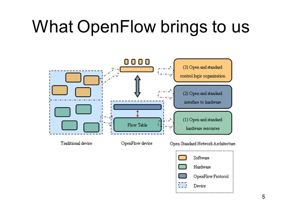 5 What OpenFlow brings to us