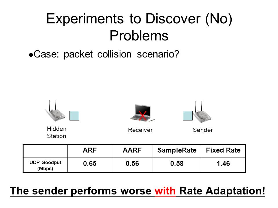 Experiments to Discover (No) Problems ARFAARFSampleRateFixed Rate UDP Goodput (Mbps) 0.650.560.581.46 SenderReceiver Hidden Station Case: packet collision scenario.