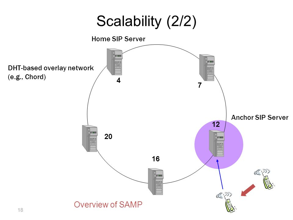 Scalability (2/2) 4 7 20 16 12 Home SIP Server Anchor SIP Server DHT-based overlay network (e.g., Chord) 18 Overview of SAMP