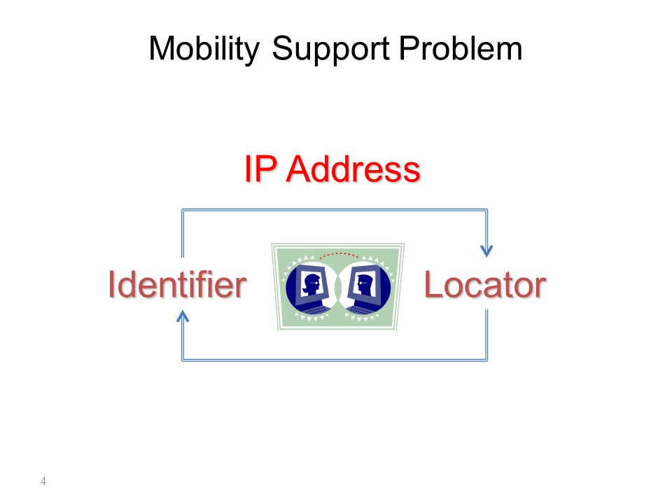 Mobility Support Problem IdentifierLocator IP Address 4