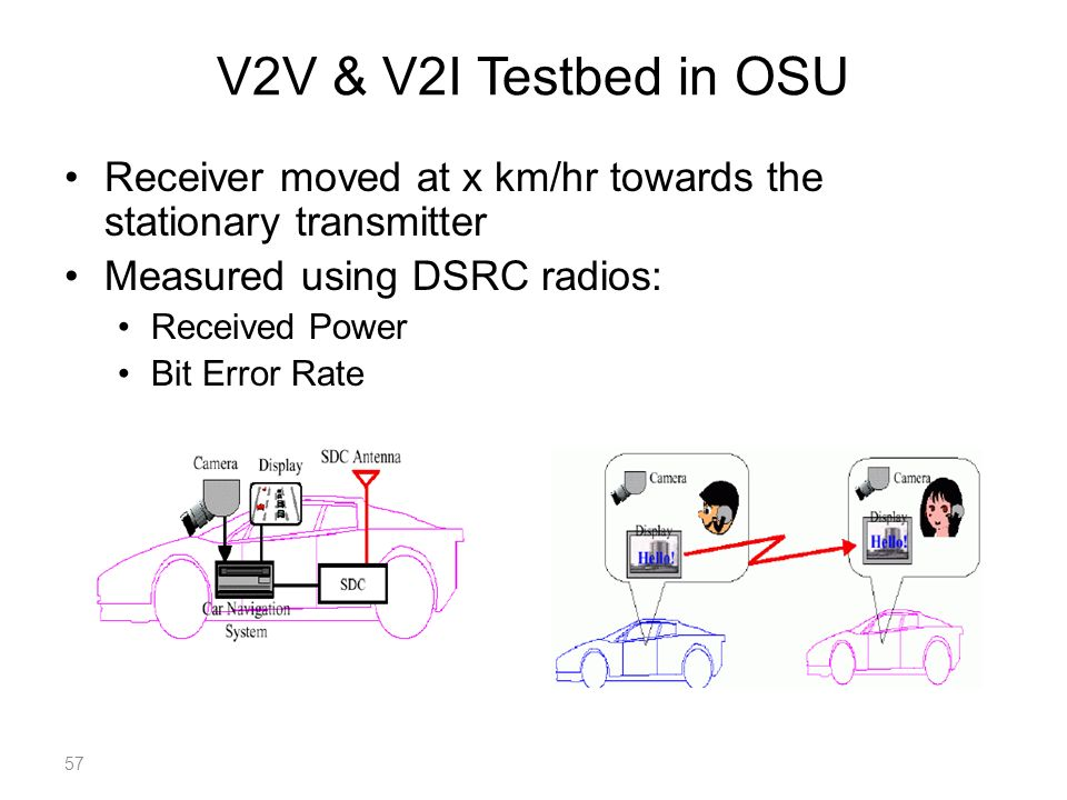 V2V & V2I Testbed in OSU Receiver moved at x km/hr towards the stationary transmitter Measured using DSRC radios: Received Power Bit Error Rate 57