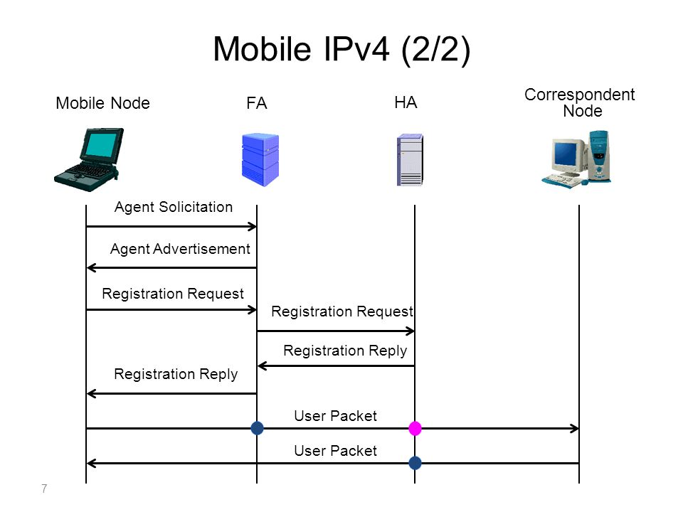 Mobile IPv4 (2/2) HA FAMobile Node Correspondent Node Agent Solicitation Agent Advertisement Registration Request Registration Reply User Packet 7