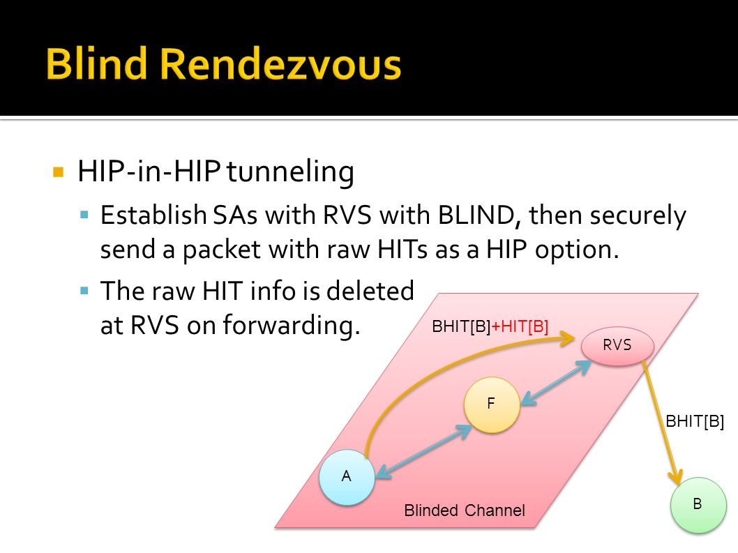 HIP-in-HIP tunneling Establish SAs with RVS with BLIND, then securely send a packet with raw HITs as a HIP option.