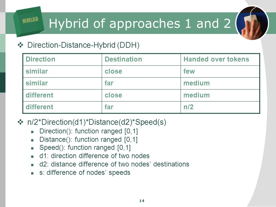 MMLAB 14 Hybrid of approaches 1 and 2 Direction-Distance-Hybrid (DDH) n/2*Direction(d1)*Distance(d2)*Speed(s) Direction(): function ranged [0,1] Distance(): function ranged [0,1] Speed(): function ranged [0,1] d1: direction difference of two nodes d2: distance difference of two nodes destinations s: difference of nodes speeds DirectionDestinationHanded over tokens similarclosefew similarfarmedium differentclosemedium differentfarn/2