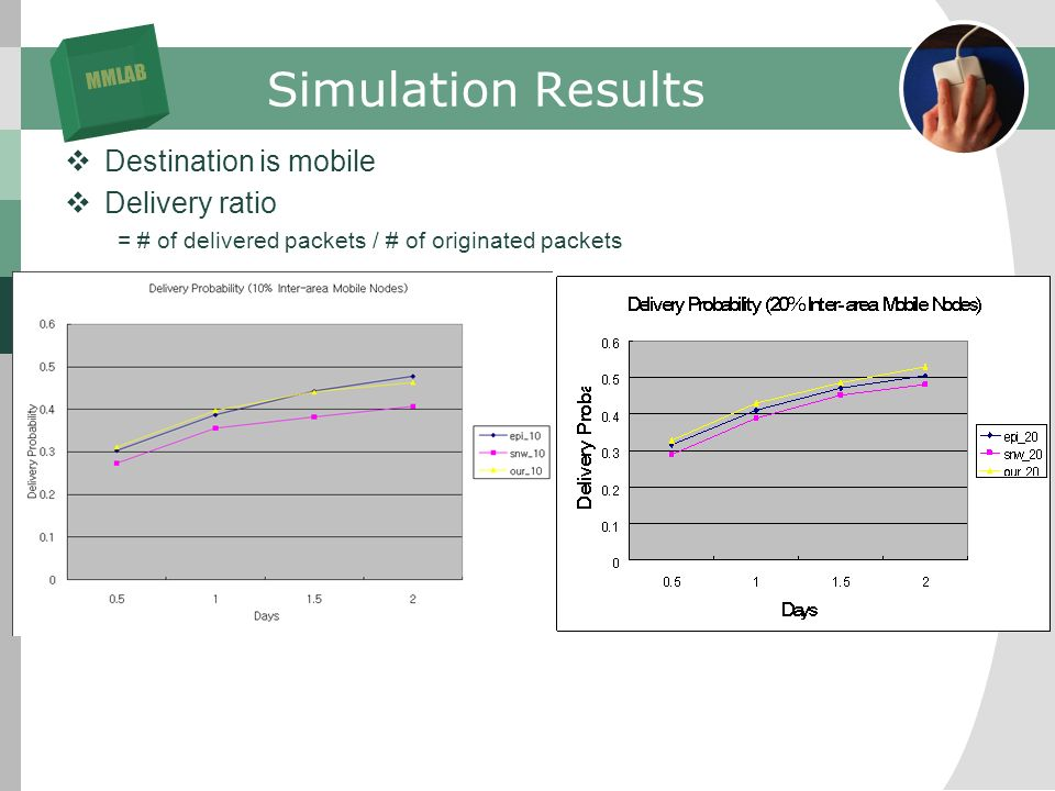 MMLAB Simulation Results Destination is mobile Delivery ratio = # of delivered packets / # of originated packets