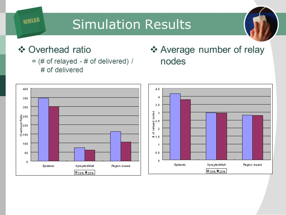 MMLAB Simulation Results Overhead ratio = (# of relayed - # of delivered) / # of delivered Average number of relay nodes