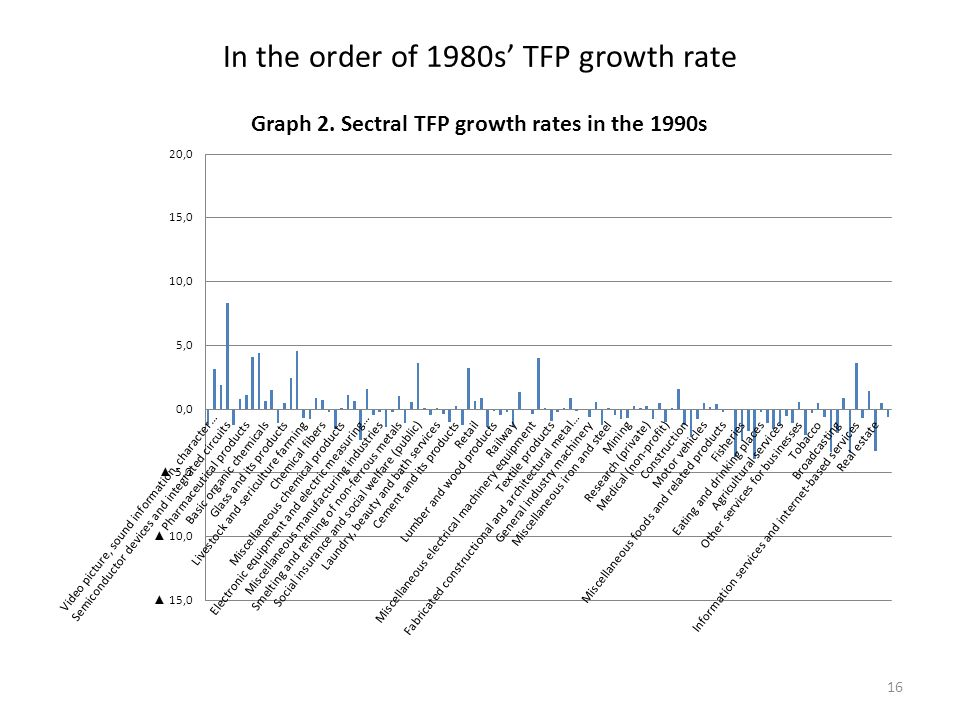 In the order of 1980s TFP growth rate 16