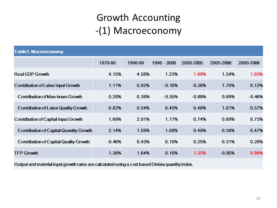 Growth Accounting -(1) Macroeconomy Table1.