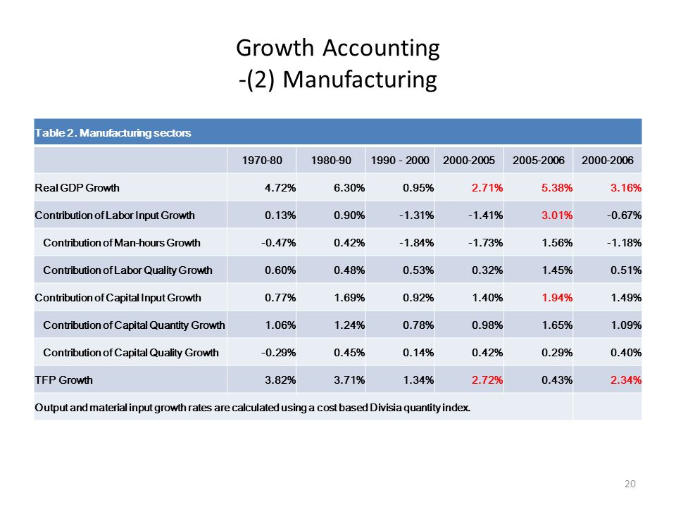 Growth Accounting -(2) Manufacturing Table 2.
