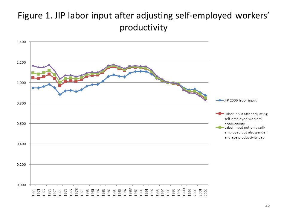 Figure 1. JIP labor input after adjusting self-employed workers productivity 25