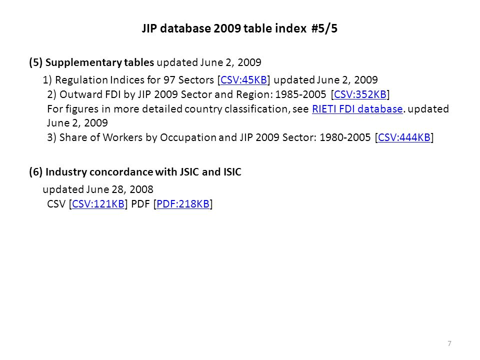 JIP database 2009 table index #5/5 (5) Supplementary tables updated June 2, 2009 1) Regulation Indices for 97 Sectors [CSV:45KB] updated June 2, 2009 2) Outward FDI by JIP 2009 Sector and Region: 1985-2005 [CSV:352KB] For figures in more detailed country classification, see RIETI FDI database.