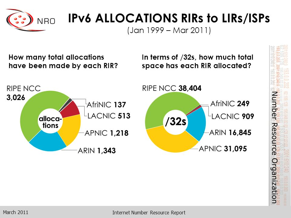 Internet Number Resource Report IPv6 ALLOCATIONS RIRs to LIRs/ISPs (Jan 1999 – Mar 2011) How many total allocations have been made by each RIR.
