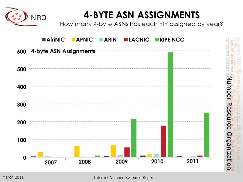 4-BYTE ASN ASSIGNMENTS 4-BYTE ASN ASSIGNMENTS How many 4-byte ASNs has each RIR assigned by year.