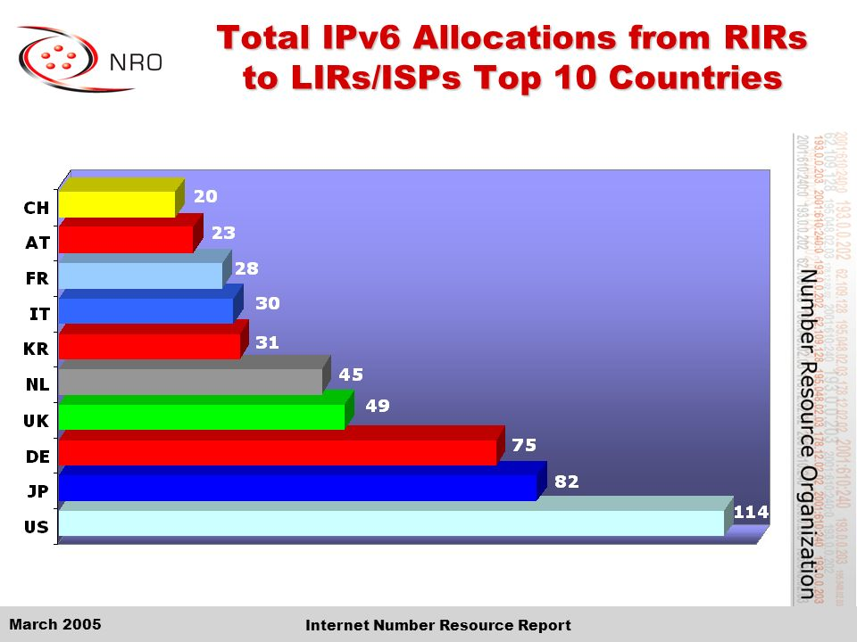 March 2005 Internet Number Resource Report Total IPv6 Allocations from RIRs to LIRs/ISPs Top 10 Countries