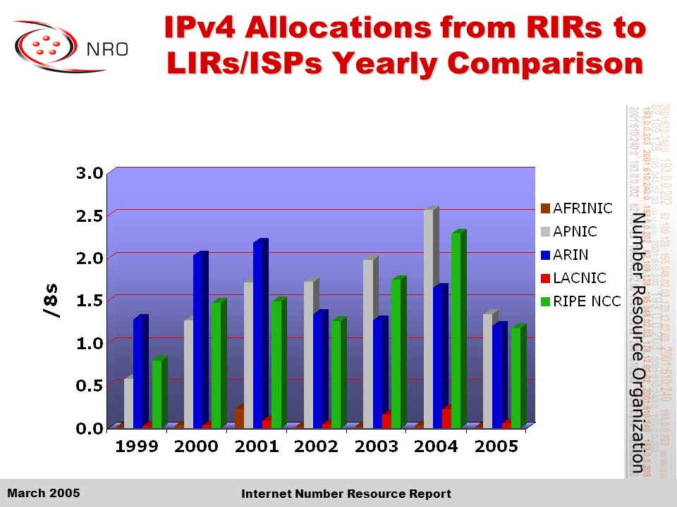 March 2005 Internet Number Resource Report IPv4 Allocations from RIRs to LIRs/ISPs Yearly Comparison