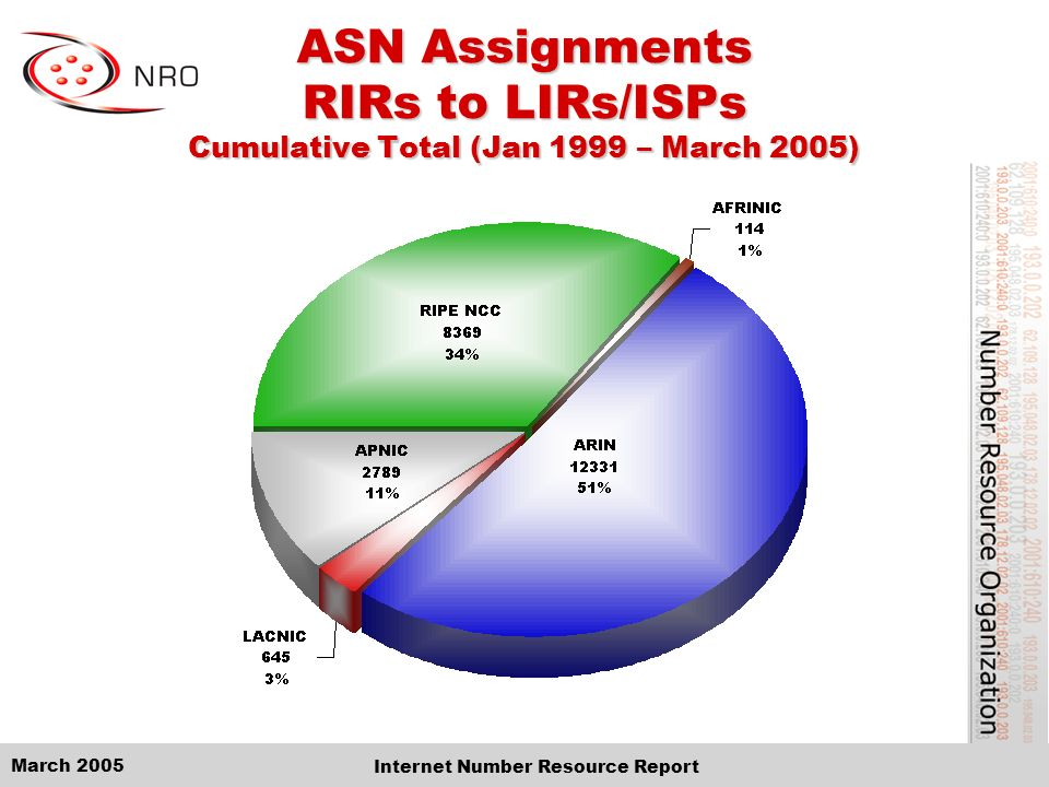 March 2005 Internet Number Resource Report ASN Assignments RIRs to LIRs/ISPs Cumulative Total (Jan 1999 – March 2005)