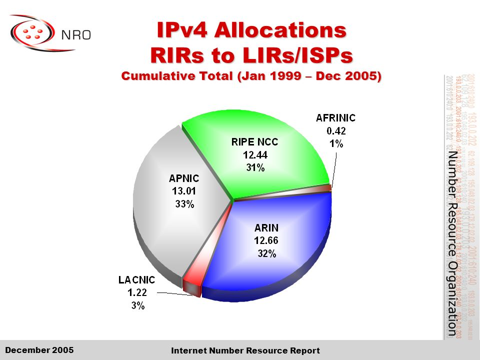 December 2005 Internet Number Resource Report IPv4 Allocations RIRs to LIRs/ISPs Cumulative Total (Jan 1999 – Dec 2005)
