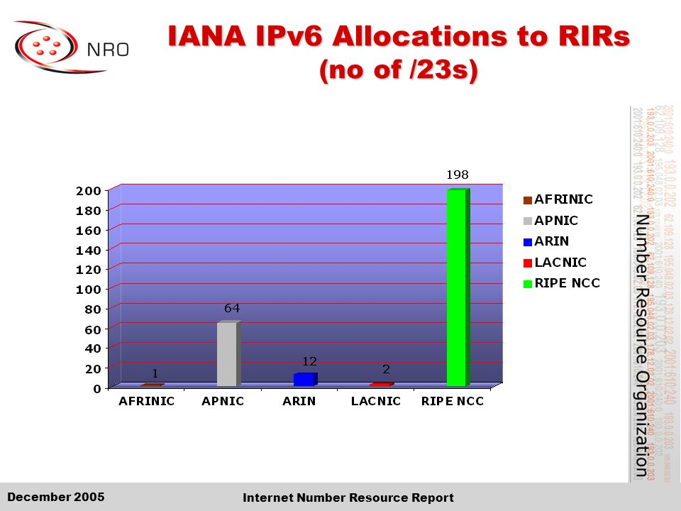 December 2005 Internet Number Resource Report IANA IPv6 Allocations to RIRs (no of /23s)