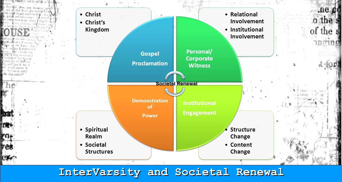 Structure Change Content Change Spiritual Realm Societal Structures Relational Involvement Institutional Involvement Christ Christs Kingdom Gospel Proclamation Personal/ Corporate Witness Institutional Engagement Demonstratio n of Power Societal Renewal InterVarsity and Societal Renewal