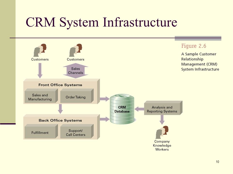 10 CRM System Infrastructure