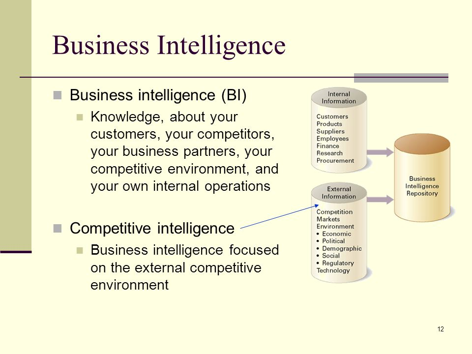12 Business Intelligence Business intelligence (BI) Knowledge, about your customers, your competitors, your business partners, your competitive environment, and your own internal operations Competitive intelligence Business intelligence focused on the external competitive environment