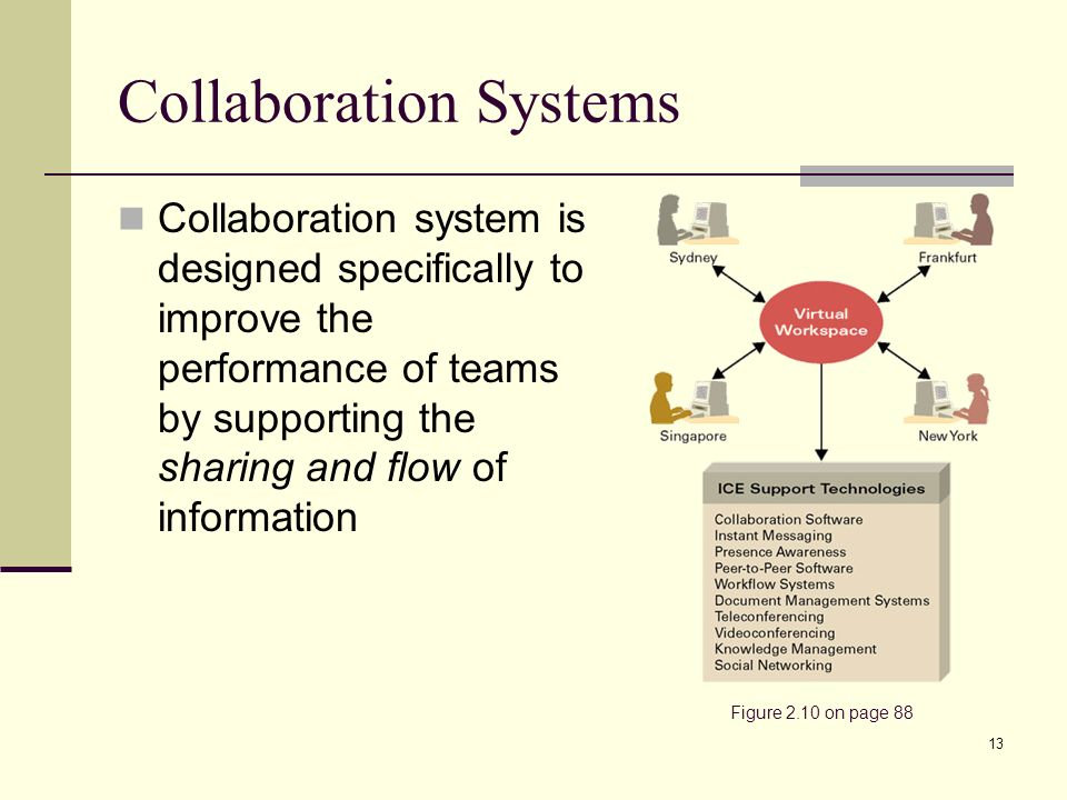13 Collaboration Systems Collaboration system is designed specifically to improve the performance of teams by supporting the sharing and flow of information Figure 2.10 on page 88