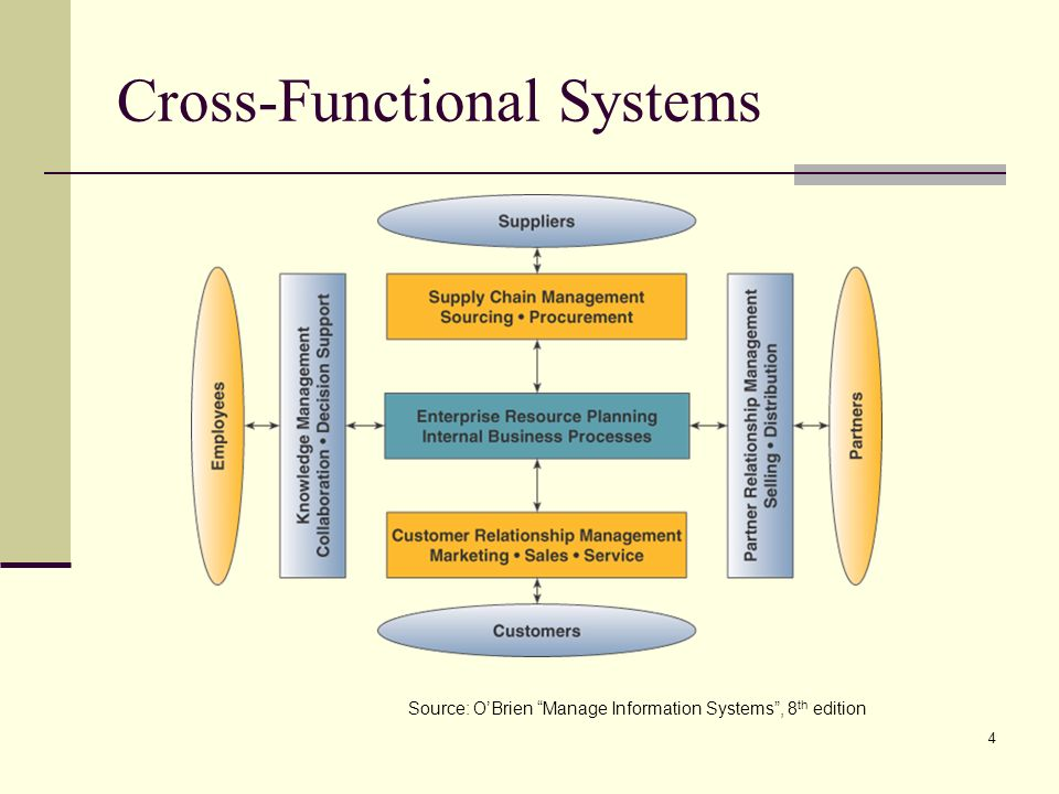 4 Cross-Functional Systems Source: OBrien Manage Information Systems, 8 th edition