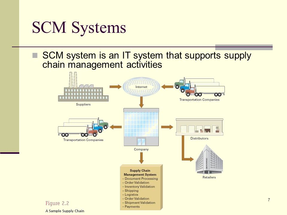 7 SCM Systems SCM system is an IT system that supports supply chain management activities