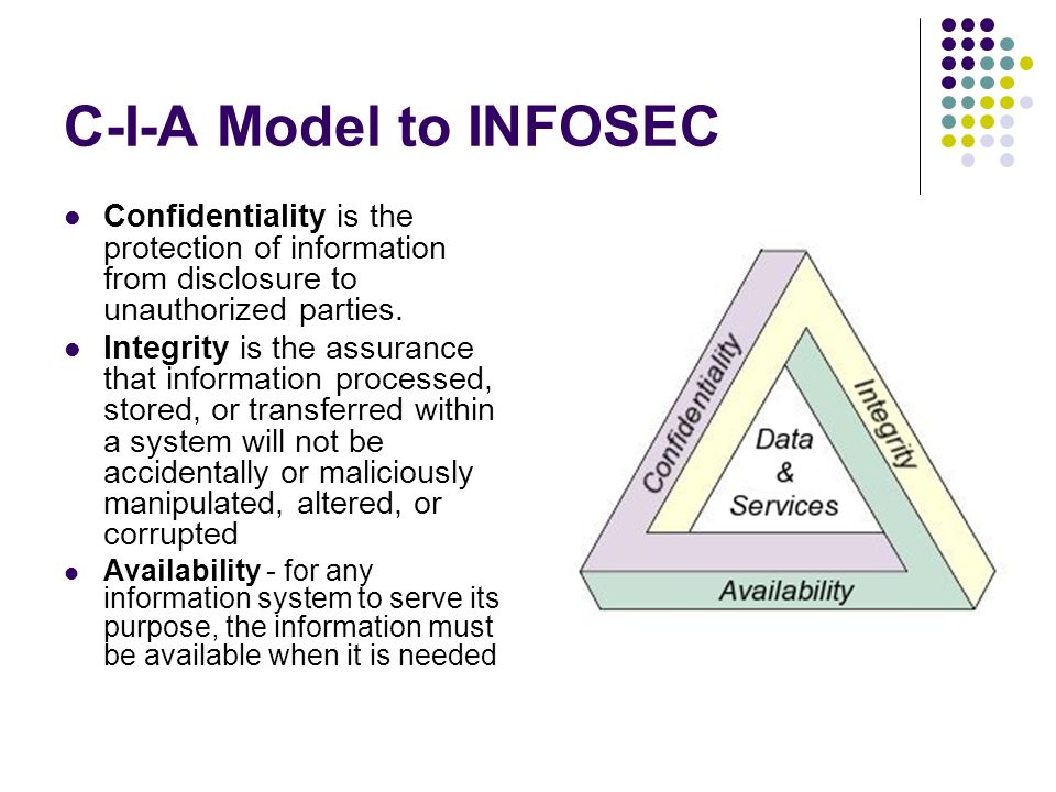 C-I-A Model to INFOSEC Confidentiality is the protection of information from disclosure to unauthorized parties.