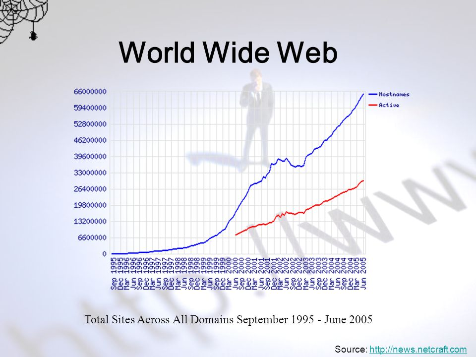 World Wide Web Total Sites Across All Domains September 1995 - June 2005 Source: http://news.netcraft.comhttp://news.netcraft.com