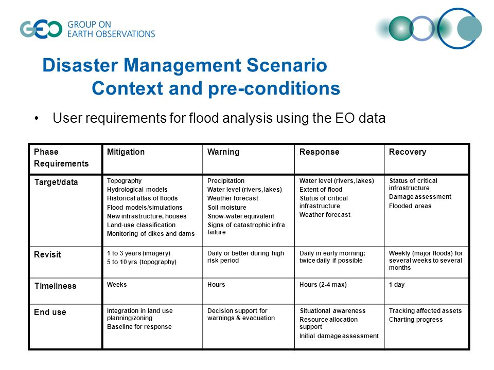 Disaster Management Scenario Context and pre-conditions User requirements for flood analysis using the EO data Phase Requirements MitigationWarningResponseRecovery Target/data Topography Hydrological models Historical atlas of floods Flood models/simulations New infrastructure, houses Land-use classification Monitoring of dikes and dams Precipitation Water level (rivers, lakes) Weather forecast Soil moisture Snow-water equivalent Signs of catastrophic infra failure Water level (rivers, lakes) Extent of flood Status of critical infrastructure Weather forecast Status of critical infrastructure Damage assessment Flooded areas Revisit 1 to 3 years (imagery) 5 to 10 yrs (topography) Daily or better during high risk period Daily in early morning; twice daily if possible Weekly (major floods) for several weeks to several months Timeliness WeeksHoursHours (2-4 max)1 day End use Integration in land use planning/zoning Baseline for response Decision support for warnings & evacuation Situational awareness Resource allocation support Initial damage assessment Tracking affected assets Charting progress