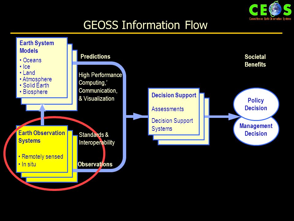 Background GEOSS Information Flow Earth System Models Oceans Ice Land Atmosphere Solid Earth Biosphere Earth Observation Systems Remotely sensed In situ Decision Support Assessments Decision Support Systems High Performance Computing, Communication, & Visualization Predictions Observations Standards & Interoperability Societal Benefits Management Decision Policy Decision