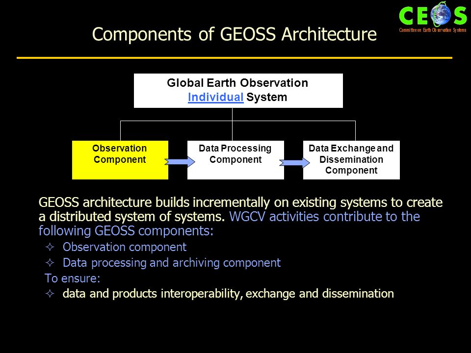 GEOSS architecture builds incrementally on existing systems to create a distributed system of systems.