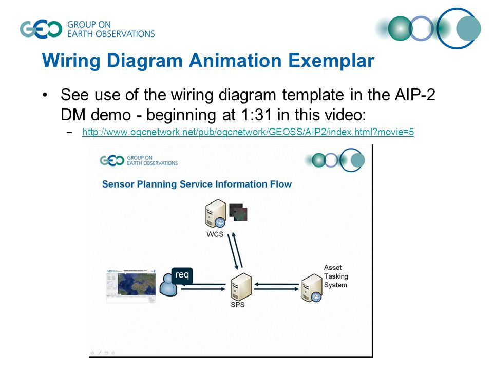 Wiring Diagram Animation Exemplar See use of the wiring diagram template in the AIP-2 DM demo - beginning at 1:31 in this video: –http://www.ogcnetwork.net/pub/ogcnetwork/GEOSS/AIP2/index.html movie=5http://www.ogcnetwork.net/pub/ogcnetwork/GEOSS/AIP2/index.html movie=5