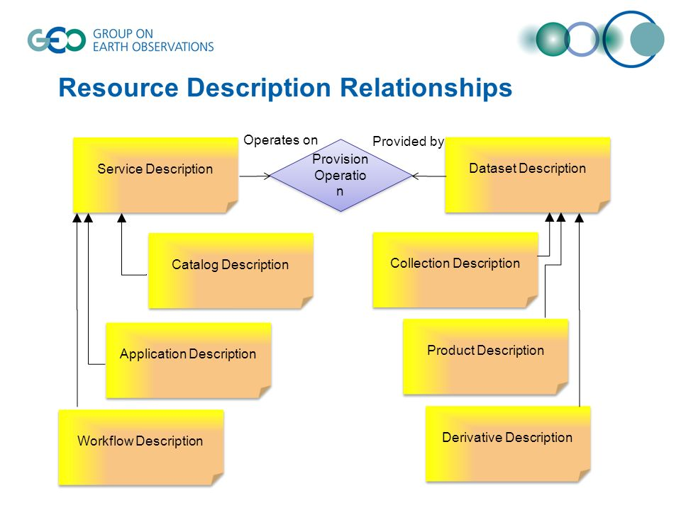 Resource Description Relationships Dataset Description Service Description Collection Description Product Description Catalog Description Application Description Workflow Description Provision Operatio n Provision Operatio n Operates on Provided by Derivative Description